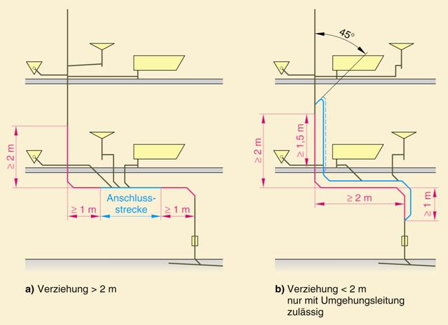 Hervorragend Be- und Entlüftung von Entwässerungsanlagen - SBZ Monteur CO08