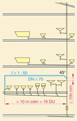 Bevorzugt Be- und Entlüftung von Entwässerungsanlagen - SBZ Monteur CN54
