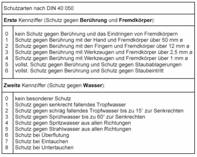 Extrem Erklär mal: Schutzart vs. Schutzklasse - SBZ Monteur YZ42
