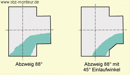 ionisationselektrode funktion und aufgabe